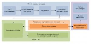 Технологический процесс мини-ТЭЦ