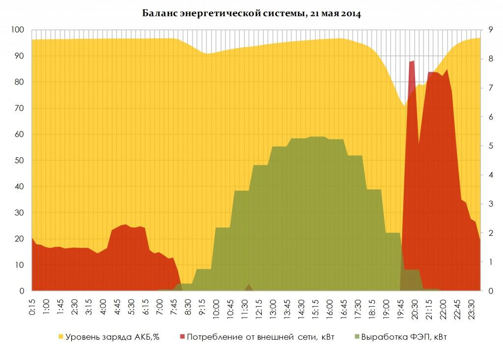 Баланс энергетической системы, 21 мая 2014