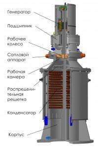 Konstruktsiya turbiny