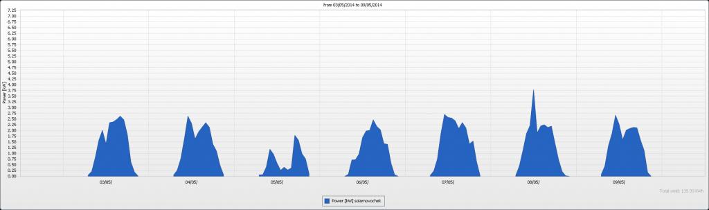 Выработка ФЭП, кВт. Даты записи: 03.05 - 09.05.2014