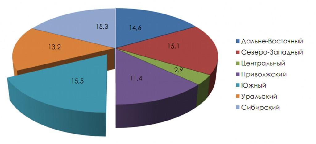 diagramma_potentcial regionov