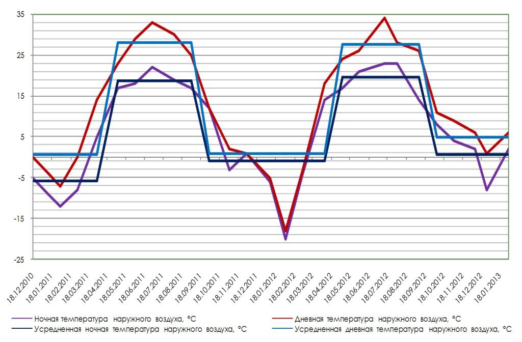 monitoring energoeffect doma_1