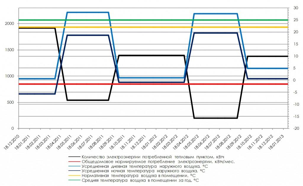 monitoring energoeffect doma_4