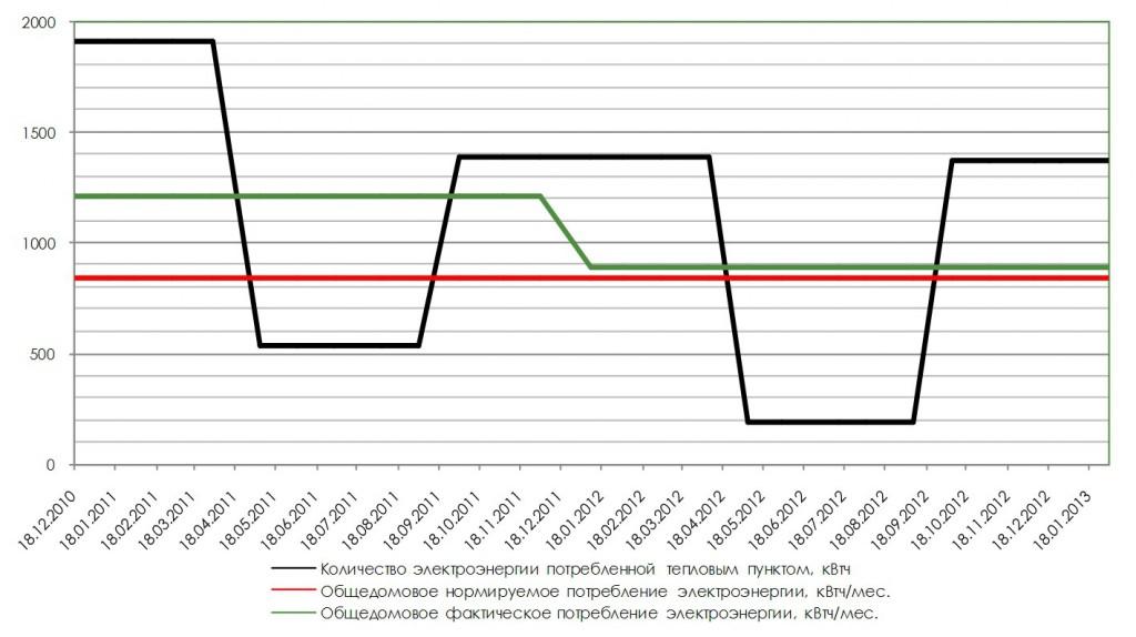 monitoring energoeffect doma_5
